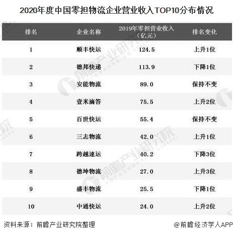 2020年度中国零担物流企业营业收入TOP10分布情况