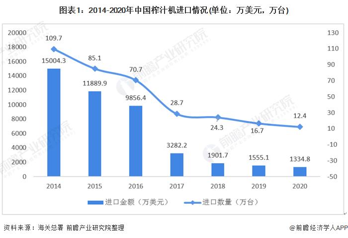 圖表1:2014-2020年中國榨汁機進口情況(單位:萬美元,萬臺)