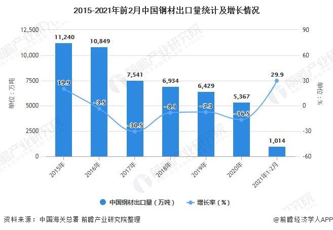 2015-2021年前2月中国钢材出口量统计及增长情况