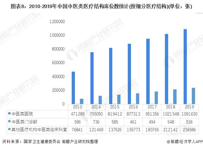 圖表8:2010-2019年中國中醫類醫療結構床位數統計(按細分醫療結構)(單位:張)