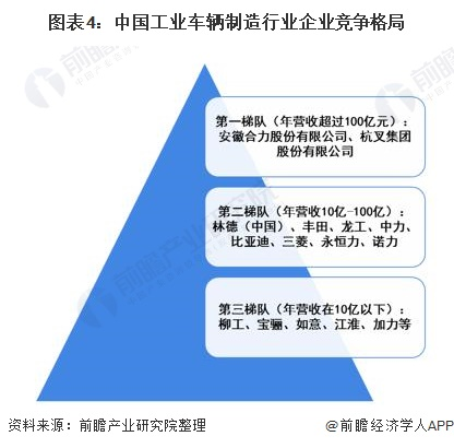 图表4:中国工业车辆制造行业企业竞争格局