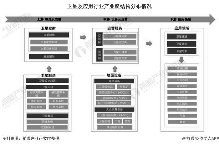 卫星及应用行业产业链结构分布情况