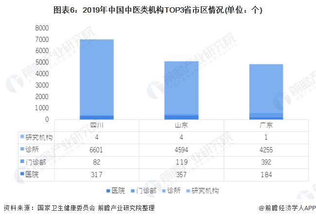 圖表6:2019年中國中醫類機構TOP3省市區情況(單位:個)