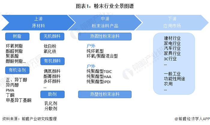 图表1:粉末行业全景图谱