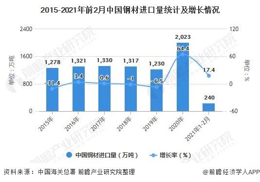 2015-2021年前2月中国钢材进口量统计及增长情况
