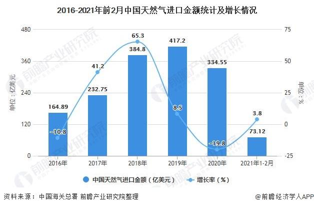2016-2021年前2月中国天然气进口金额统计及增长情况