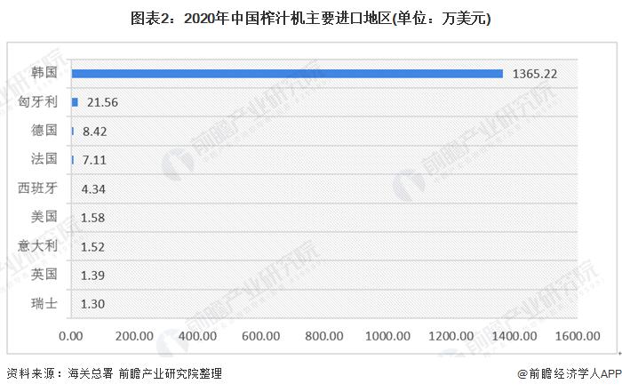 圖表2:2020年中國榨汁機主要進口地區(單位:萬美元)