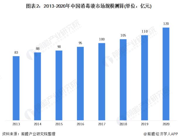 圖表2:2013-2020年中國消毒液市場規模測算(單位:億元)
