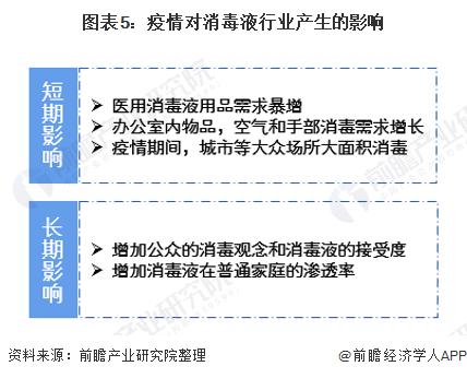 圖表5:疫情對消毒液行業產生的影響