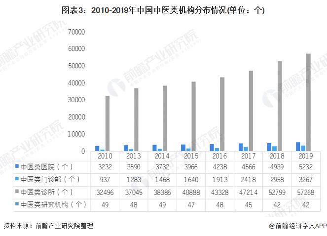 圖表3:2010-2019年中國中醫類機構分布情況(單位:個)
