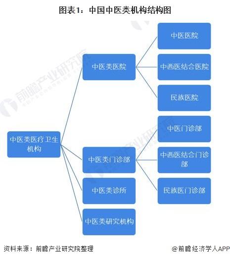 圖表1:中國中醫類機構結構圖