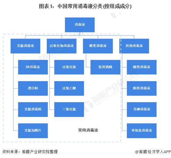 圖表1:中國常用消毒液分類(按組成成分)