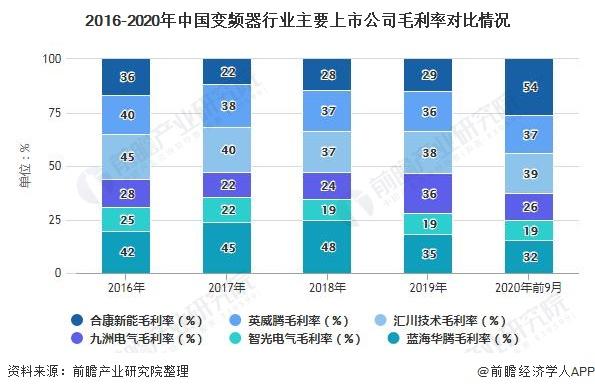 2016-2020年中国变频器行业主要上市公司毛利率对比情况