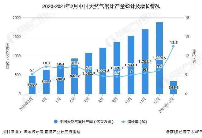 2020-2021年2月中国天然气累计产量统计及增长情况