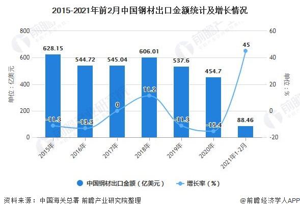 2015-2021年前2月中国钢材出口金额统计及增长情况