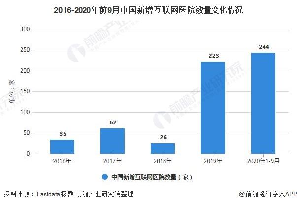 2016-2020年前9月中国新增互联网医院数量变化情况