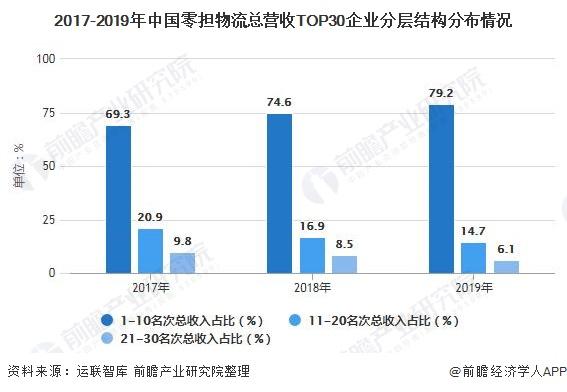 2017-2019年中国零担物流总营收TOP30企业分层结构分布情况
