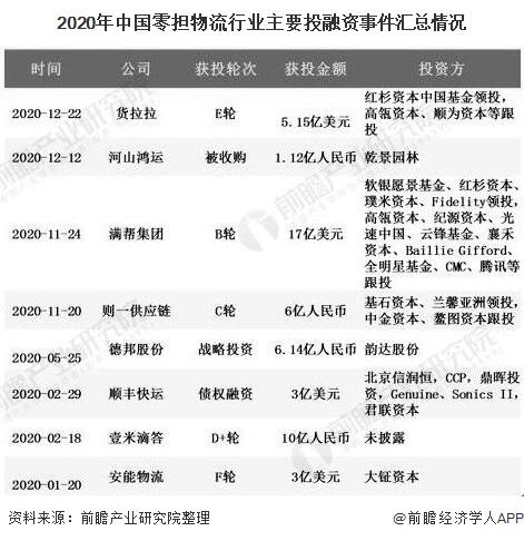 2020年中国零担物流行业主要投融资事件汇总情况