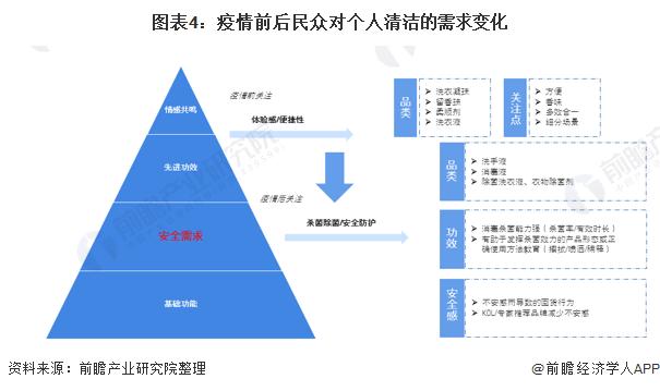 圖表4:疫情前后民眾對個人清潔的需求變化