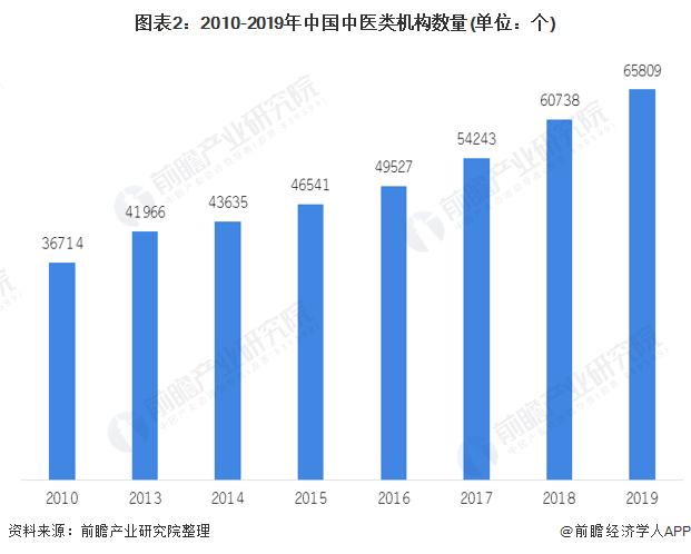 圖表2:2010-2019年中國中醫類機構數量(單位:個)