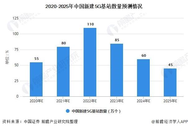 2020-2025年中国新建5G基站数量预测情况