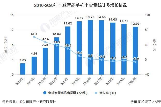 2010-2020年全球智能手机出货量统计及增长情况