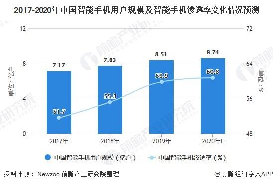 2017-2020年中国智能手机用户规模及智能手机渗透率变化情况预测