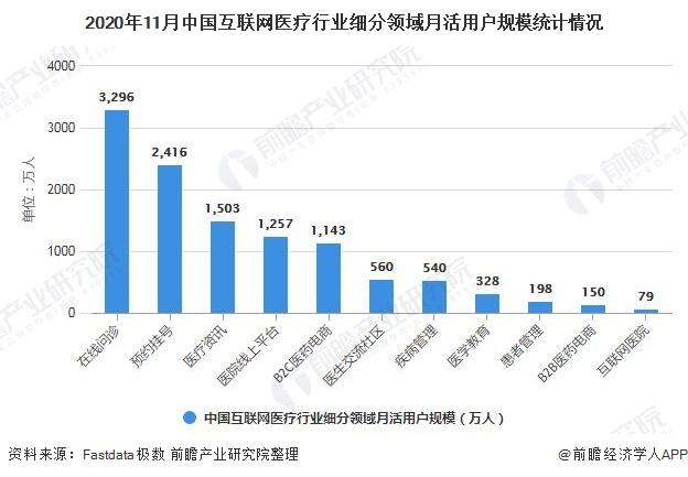 2020年11月中国互联网医疗行业细分领域月活用户规模统计情况