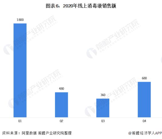 圖表6:2020年線上消毒液銷售額