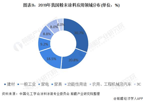 图表9:2019年我国粉末涂料应用领域分布(单位:%)