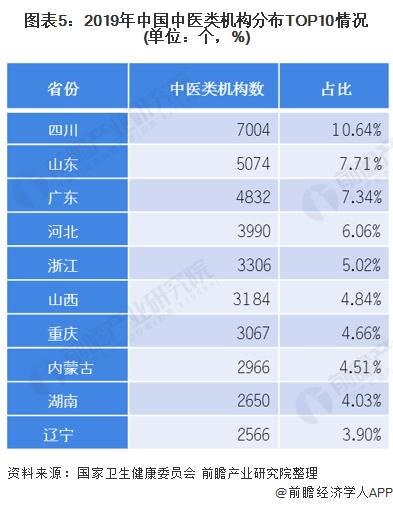 圖表5:2019年中國中醫類機構分布TOP10情況(單位:個,%)