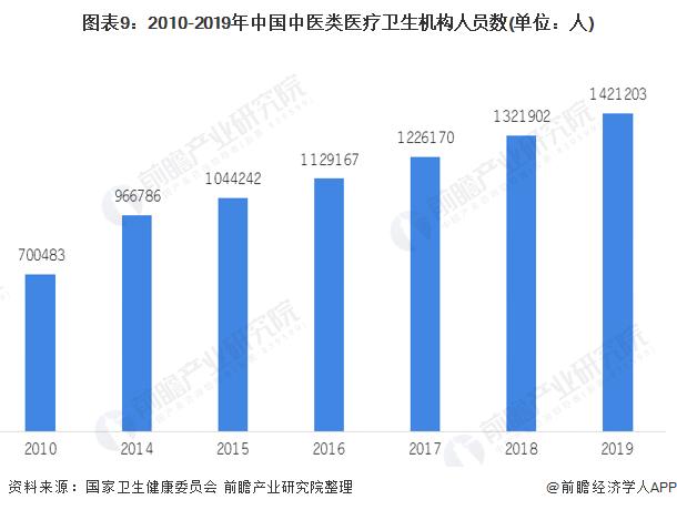 圖表9:2010-2019年中國中醫類醫療衛生機構人員數(單位:人)