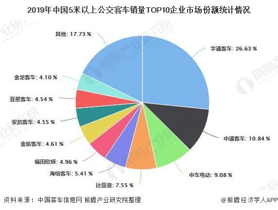 2019年中国5米以上公交客车销量TOP10企业市场份额统计情况