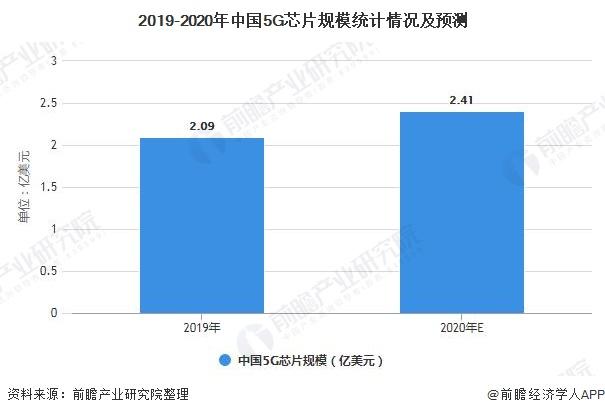 2019-2020年中国5G芯片规模统计情况及预测