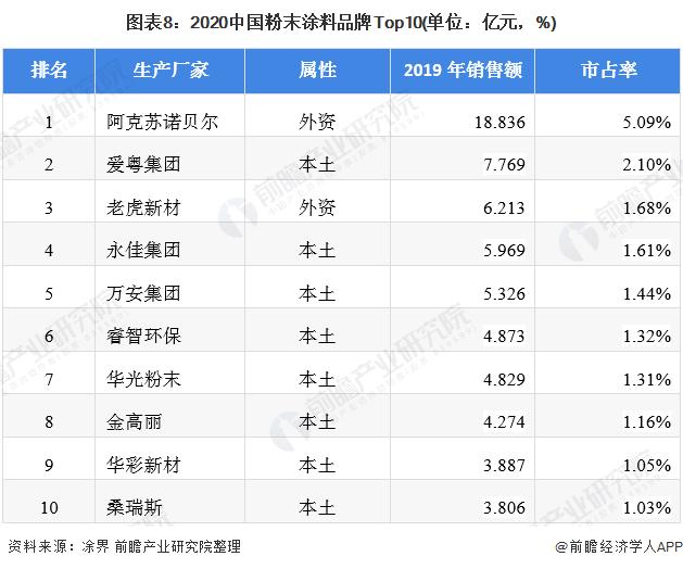 图表8:2020中国粉末涂料品牌Top10(单位:亿元,%)