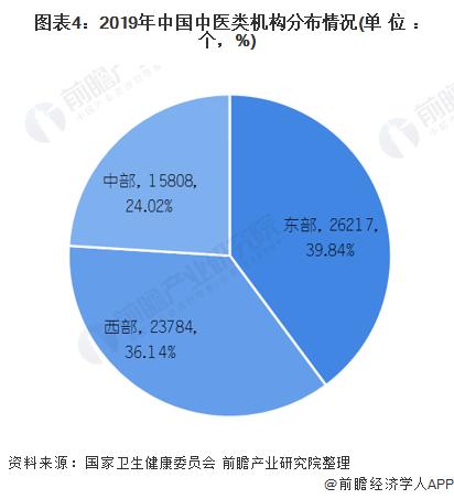 圖表4:2019年中國中醫類機構分布情況(單位:個,%)