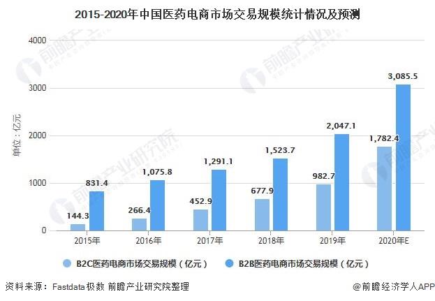 2015-2020年中国医药电商市场交易规模统计情况及预测
