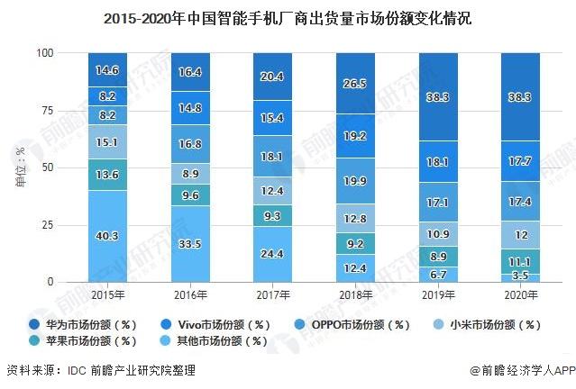 2015-2020年中国智能手机厂商出货量市场份额变化情况