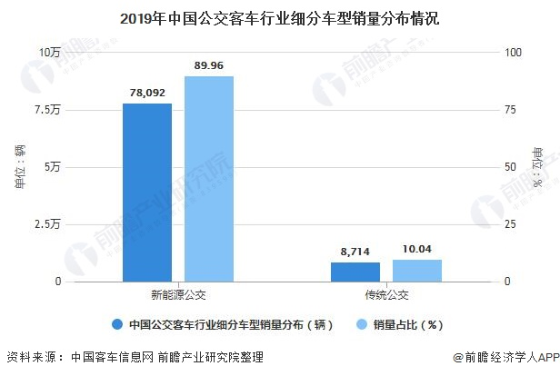 2019年中国公交客车行业细分车型销量分布情况