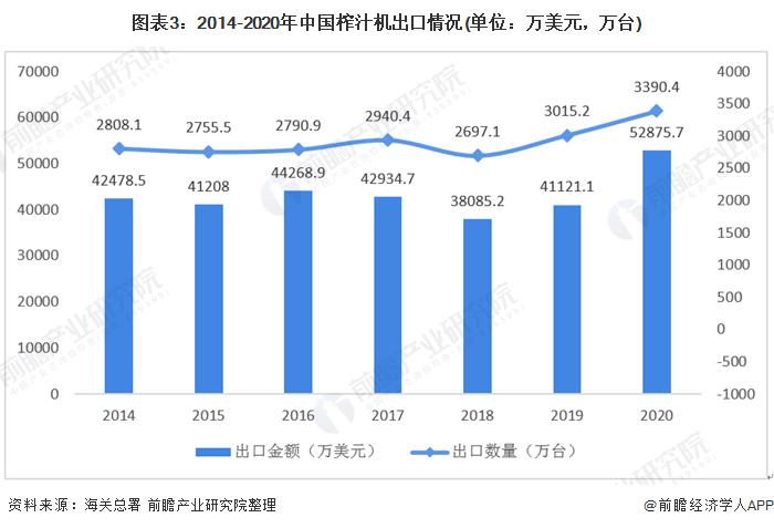 圖表3:2014-2020年中國榨汁機出口情況(單位:萬美元,萬臺)