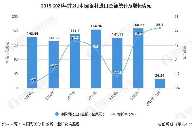 2015-2021年前2月中国钢材进口金额统计及增长情况