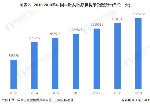 圖表7:2010-2019年中國中醫類醫療機構床位數統計(單位:張)