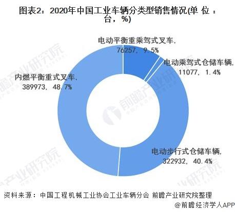 图表2:2020年中国工业车辆分类型销售情况(单位:台,%)
