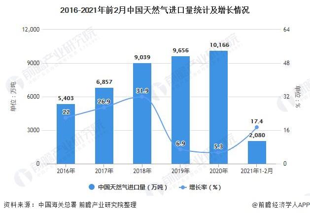 2016-2021年前2月中国天然气进口量统计及增长情况