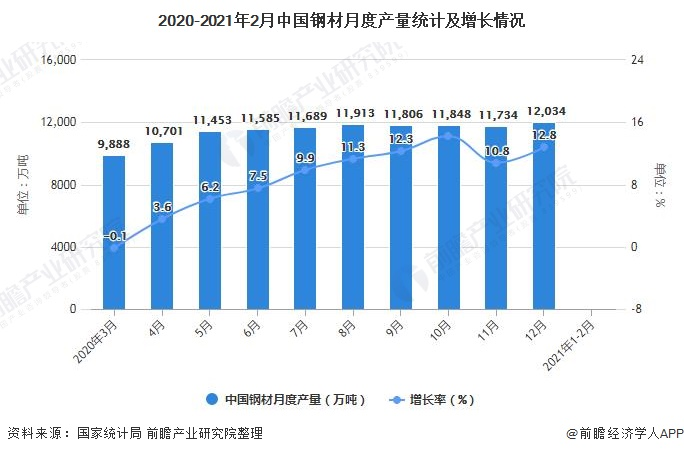2020-2021年2月中国钢材月度产量统计及增长情况