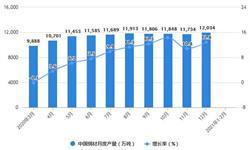 2021年1-2月中国钢材行业产量规模及进出口情况分析 钢材累计产量突破2亿吨