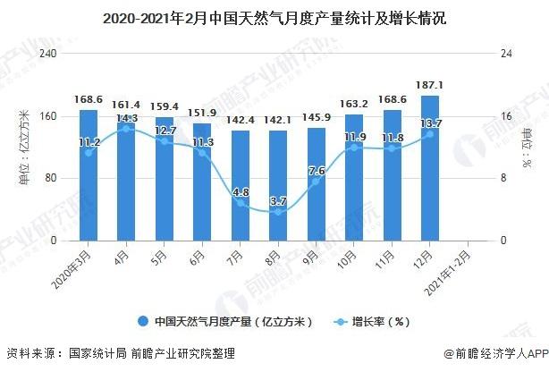 2020-2021年2月中国天然气月度产量统计及增长情况