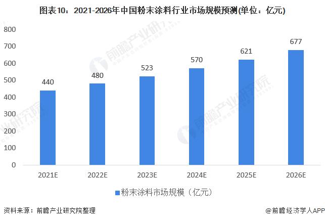 图表10:2021-2026年中国粉末涂料行业市场规模预测(单位:亿元)