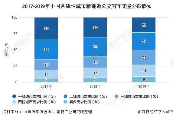 2017-2019年中国各线性城市新能源公交客车销量分布情况