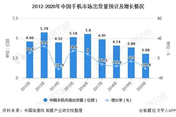 2012-2020年中国手机市场出货量统计及增长情况